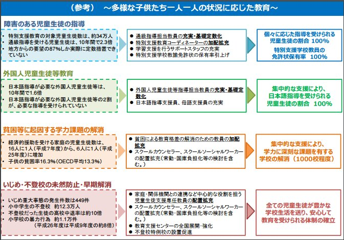 「次世代の学校指導体制の在り方について(最終まとめ)」概要版3ページ