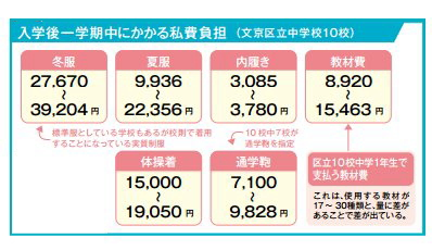 文京区立中学校 平成28年度 入学後一学期中にかかった私費負担