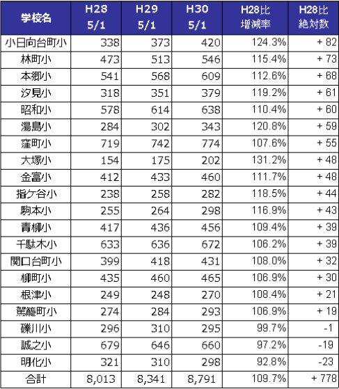文京区立小学校 児童数増加